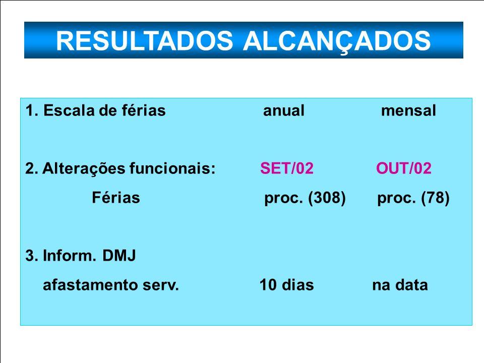 RESULTADOS ALCANÇADOS 1. Escala de férias anual mensal 2. Alterações funcionais: SET/02 OUT/02 Férias proc. (308) proc. (78) 3. Inform. DMJ afastament