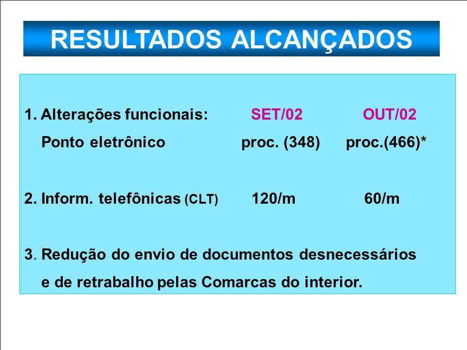 RESULTADOS ALCANÇADOS 1. Alterações funcionais: SET/02 OUT/02 Ponto eletrônico proc. (348) proc.(466)* 2. Inform. telefônicas (CLT) 120/m 60/m 3. Redu