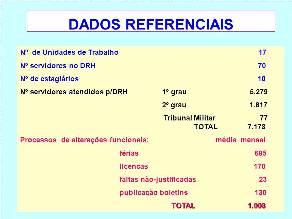 DADOS REFERENCIAIS Nº de Unidades de Trabalho 17 Nº servidores no DRH 70 Nº de estagiários 10 Nº servidores atendidos p/DRH 1º grau 5.279 2º grau 1.81