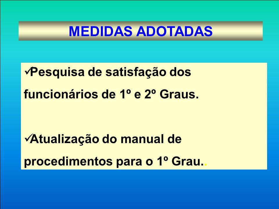 MEDIDAS ADOTADAS Pesquisa de satisfação dos funcionários de 1º e 2º Graus. Atualização do manual de procedimentos para o 1º Grau..