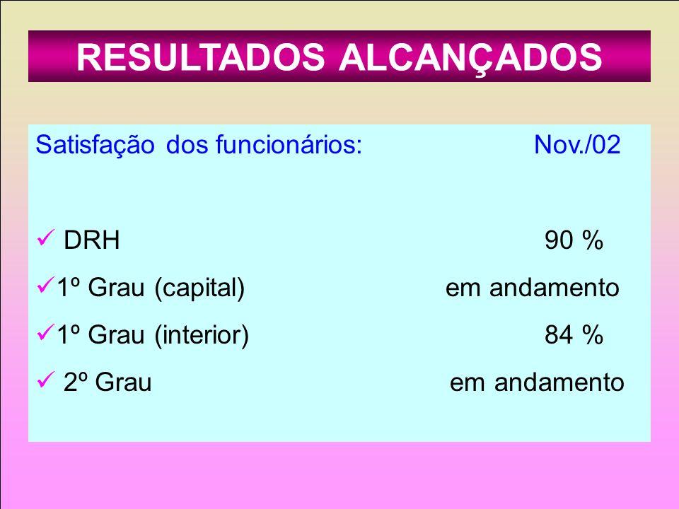 RESULTADOS ALCANÇADOS Satisfação dos funcionários: Nov./02 DRH 90 % 1º Grau (capital) em andamento 1º Grau (interior) 84 % 2º Grau em andamento