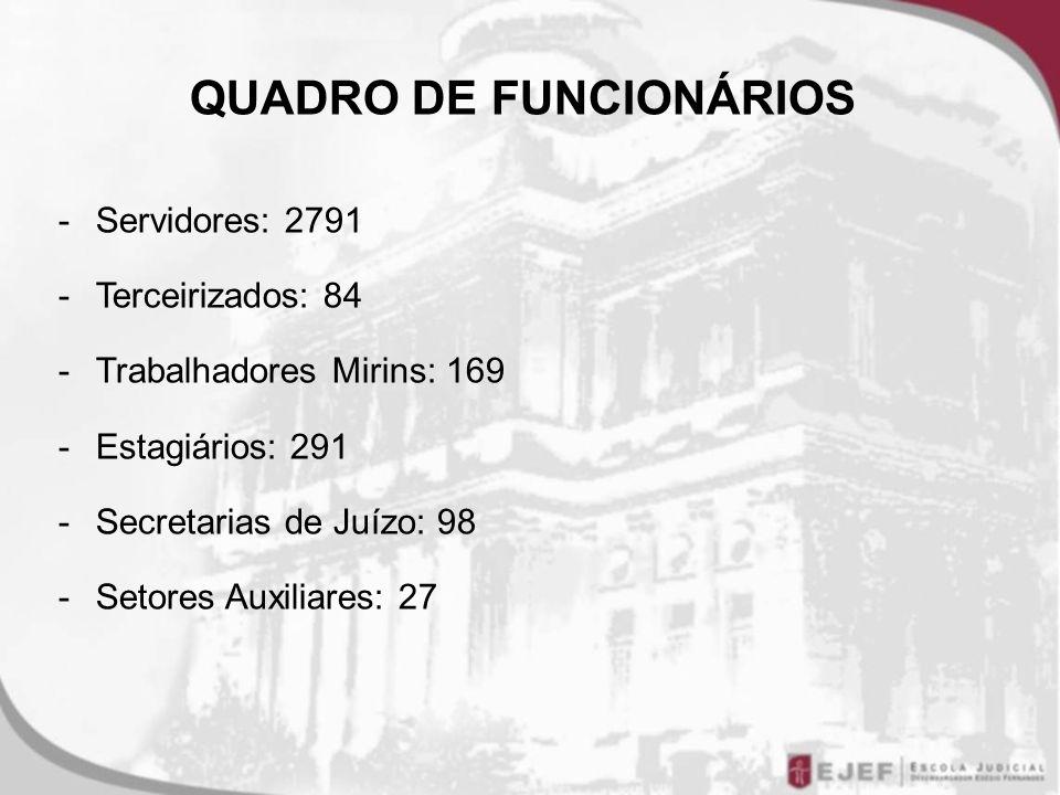 QUADRO DE FUNCIONÁRIOS -Servidores: 2791 -Terceirizados: 84 -Trabalhadores Mirins: 169 -Estagiários: 291 -Secretarias de Juízo: 98 -Setores Auxiliares