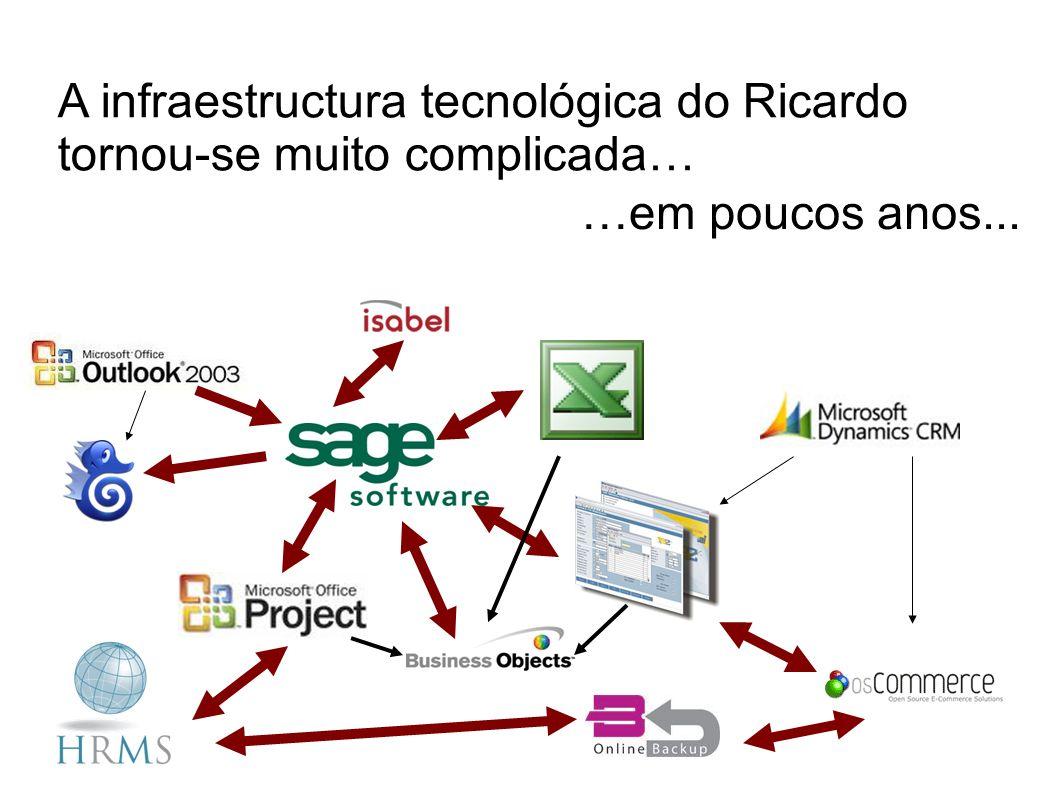 A infraestructura tecnológica do Ricardo tornou-se muito complicada… …em poucos anos...