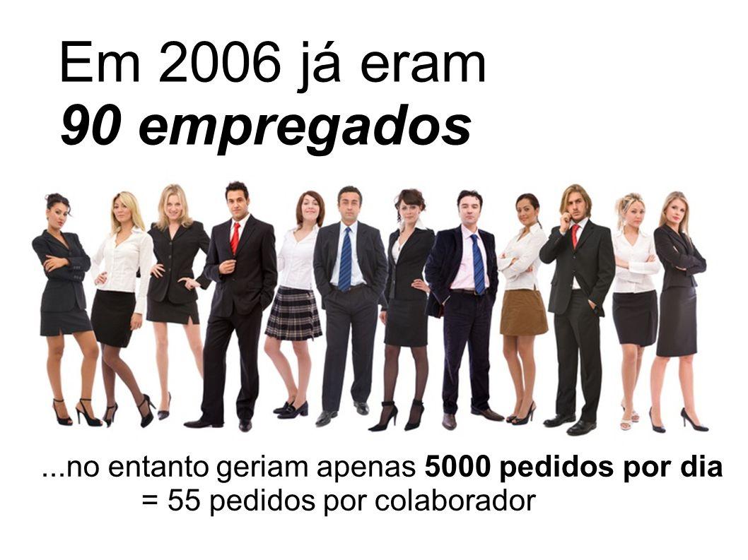 Em 2006 já eram 90 empregados...no entanto geriam apenas 5000 pedidos por dia = 55 pedidos por colaborador