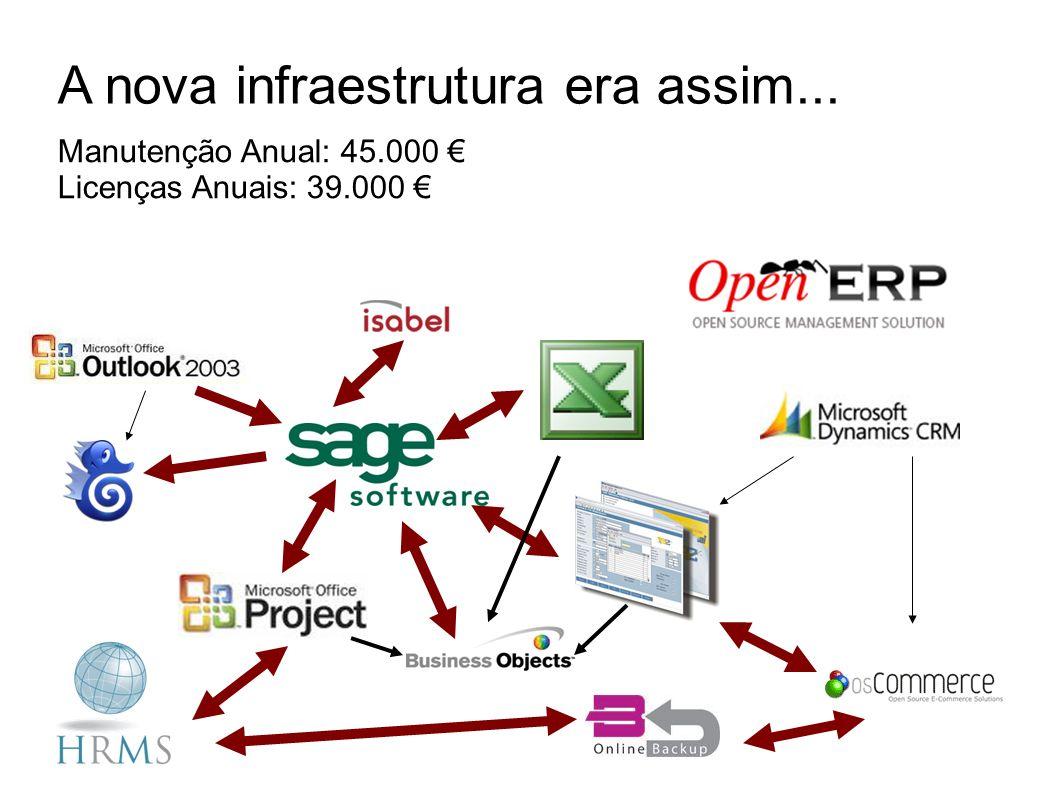 A nova infraestrutura era assim... Manutenção Anual: 45.000 Licenças Anuais: 39.000