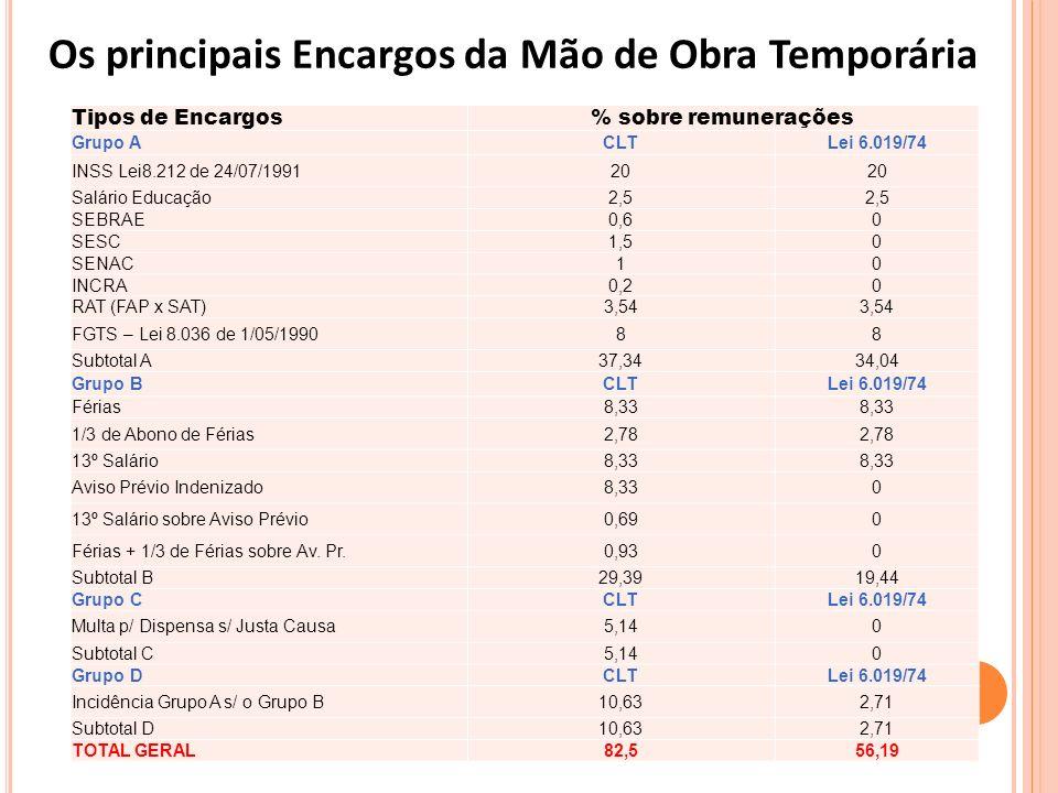 O alto nível dos encargos trabalhistas no Brasil aumenta o custo da mão de obra; O Brasil ocupa o primeiro lugar mundial em cobrança de encargos trabalhistas No Brasil, paga-se em média 57,56% do valor bruto do salário em tributos, enquanto a média global é de 22,52% EXEMPLO: ao pagar um salário anual bruto de US$ 30 mil, o empresário brasileiro paga US$ 17,267 mil adicionais de contribuições trabalhistas, incluindo todos os custos empregatícios mandatórios como coberturas de saúde e provisões de pensões.