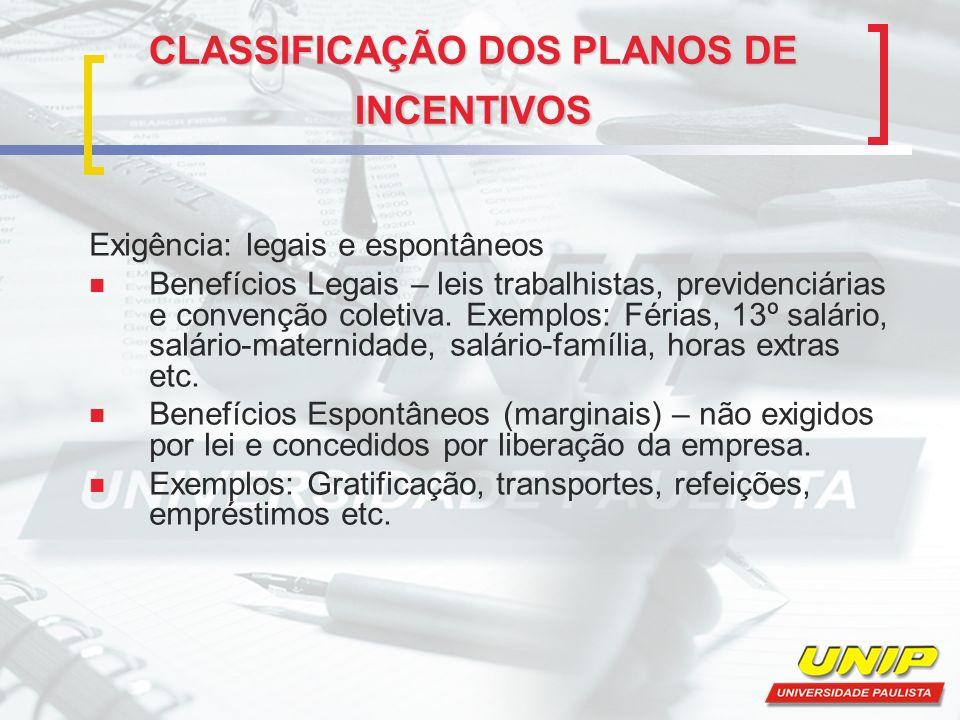 CLASSIFICAÇÃO DOS PLANOS DE INCENTIVOS Exigência: legais e espontâneos Benefícios Legais – leis trabalhistas, previdenciárias e convenção coletiva. Ex