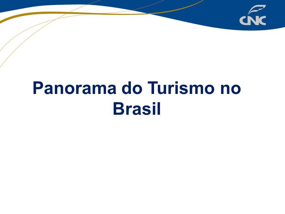 Panorama do Turismo no Brasil