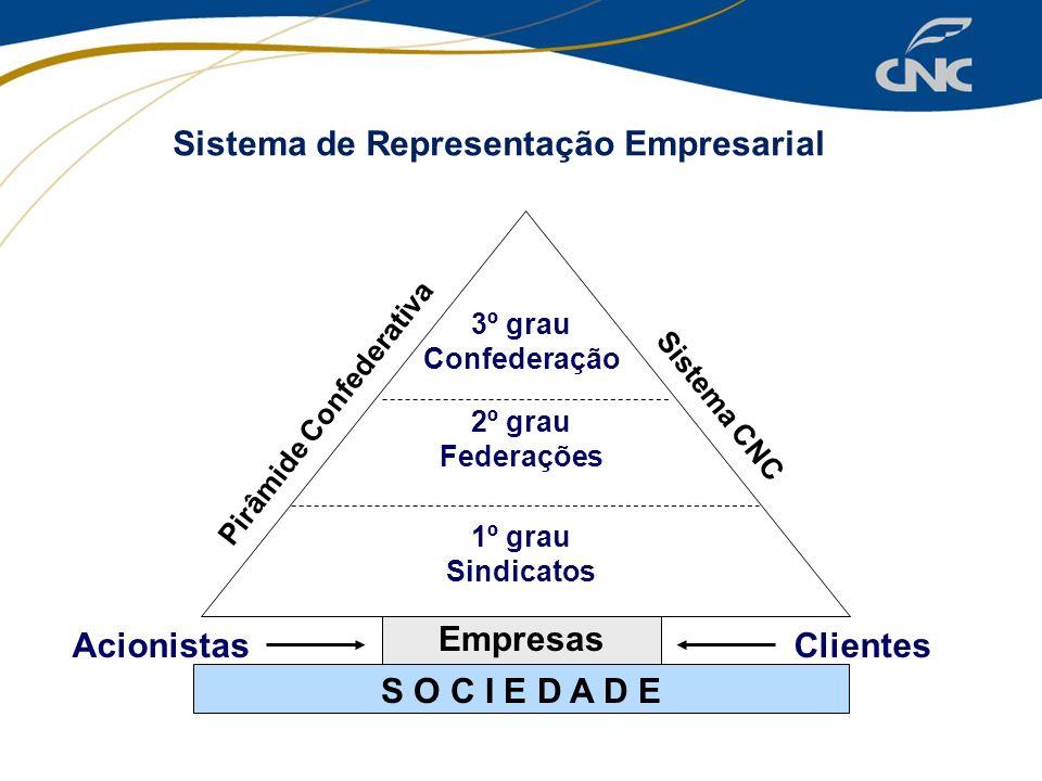 Empresas 1º grau Sindicatos 2º grau Federações 3º grau Confederação AcionistasClientes Pirâmide Confederativa Sistema CNC S O C I E D A D E Sistema de