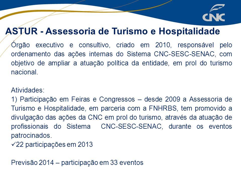 ASTUR - Assessoria de Turismo e Hospitalidade Órgão executivo e consultivo, criado em 2010, responsável pelo ordenamento das ações internas do Sistema