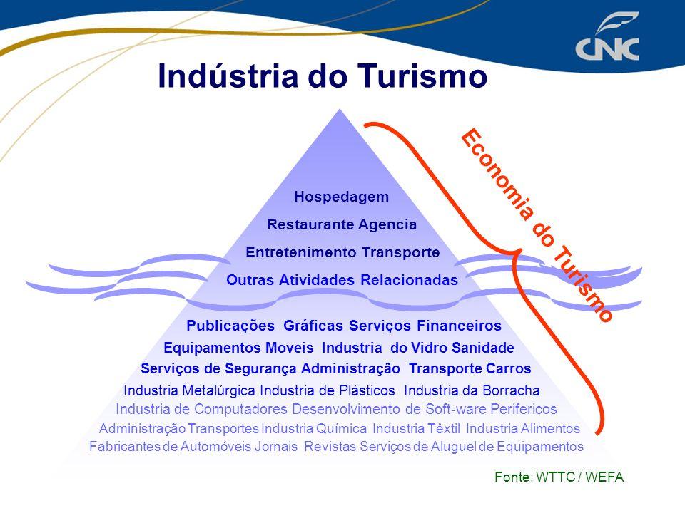 Indústria do Turismo Hospedagem Restaurante Agencia Entretenimento Transporte Outras Atividades Relacionadas Publicações Gráficas Serviços Financeiros