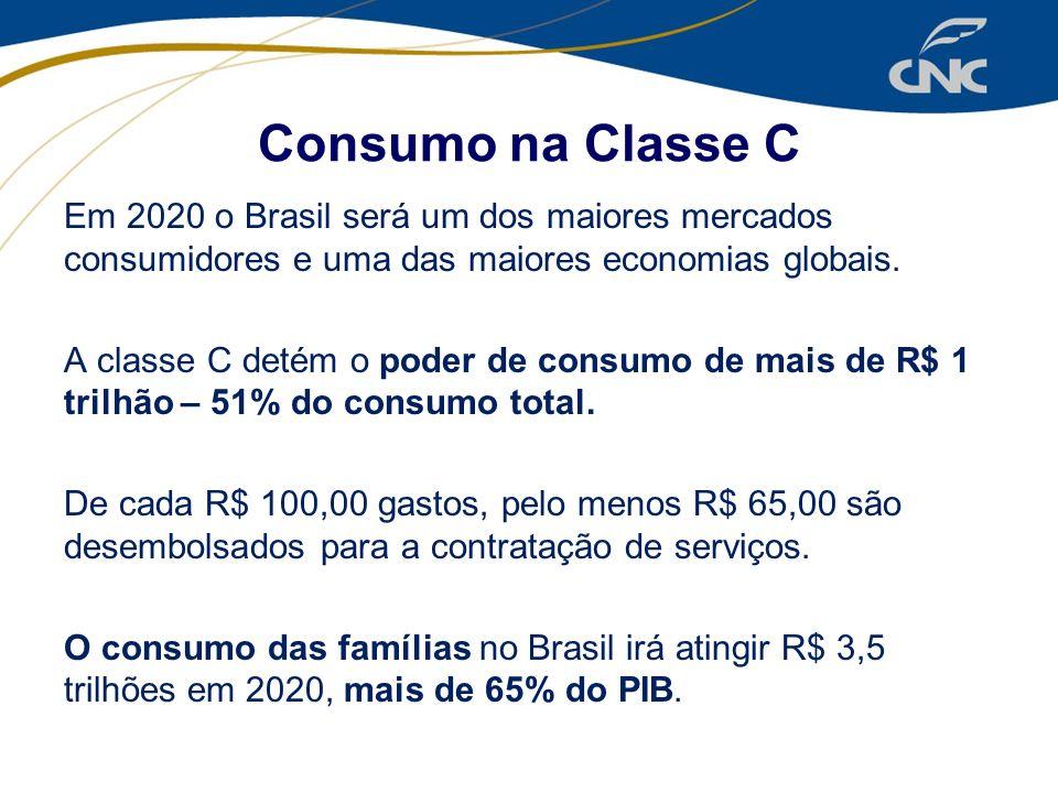 Consumo na Classe C Em 2020 o Brasil será um dos maiores mercados consumidores e uma das maiores economias globais. A classe C detém o poder de consum