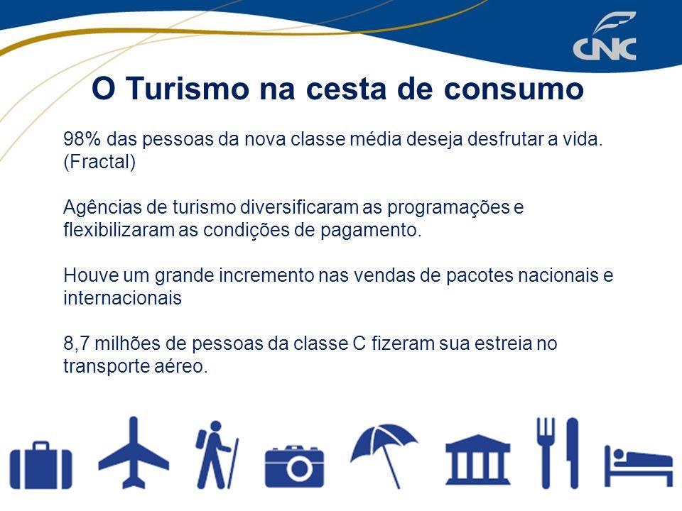 O Turismo na cesta de consumo 98% das pessoas da nova classe média deseja desfrutar a vida. (Fractal) Agências de turismo diversificaram as programaçõ