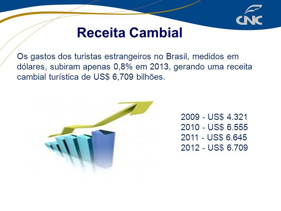 Receita Cambial Os gastos dos turistas estrangeiros no Brasil, medidos em dólares, subiram apenas 0,8% em 2013, gerando uma receita cambial turística