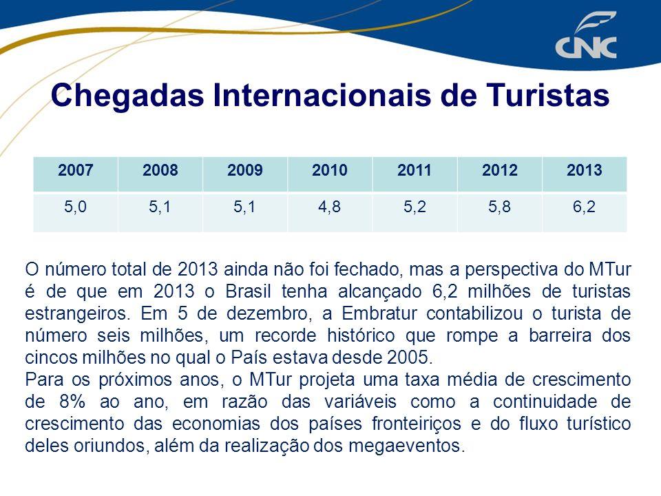 2007200820092010201120122013 5,05,1 4,85,25,86,2 Chegadas Internacionais de Turistas O número total de 2013 ainda não foi fechado, mas a perspectiva d