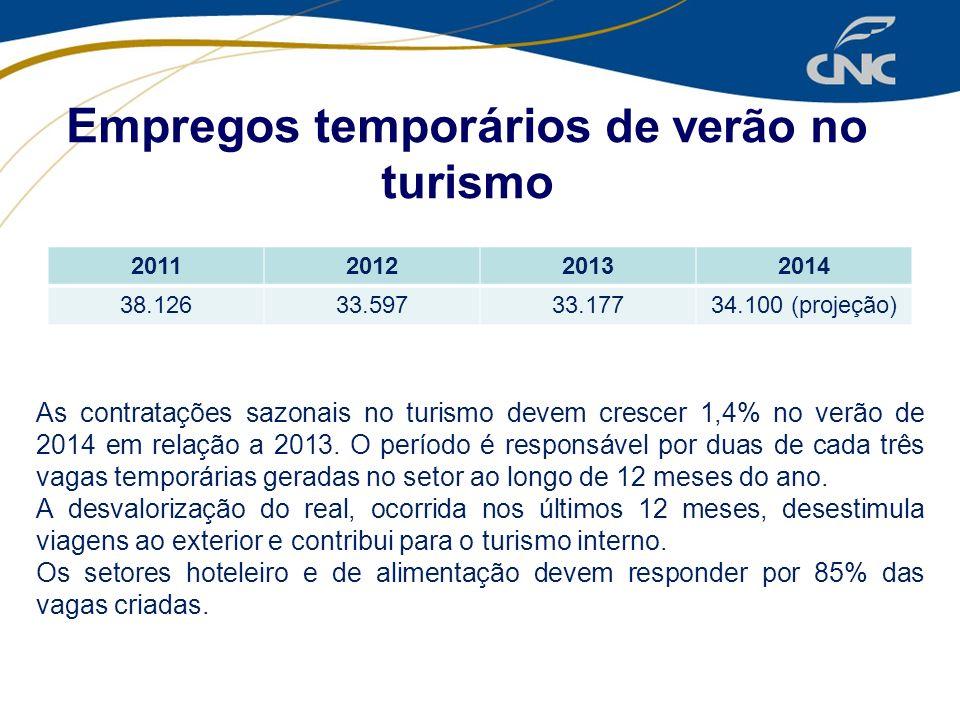 2011201220132014 38.12633.59733.17734.100 (projeção) Empregos temporários de verão no turismo As contratações sazonais no turismo devem crescer 1,4% n