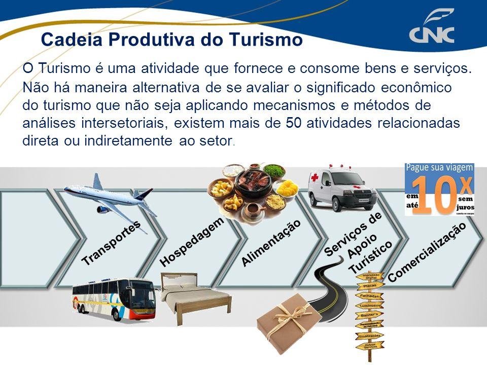 Cadeia Produtiva do Turismo Não há maneira alternativa de se avaliar o significado econômico do turismo que não seja aplicando mecanismos e métodos de