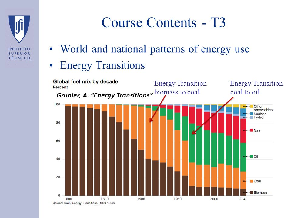 Course Contents - T3 Grubler, A. Energy Transitions Energy Transition biomass to coal coal to oil World and national patterns of energy use Energy Tra