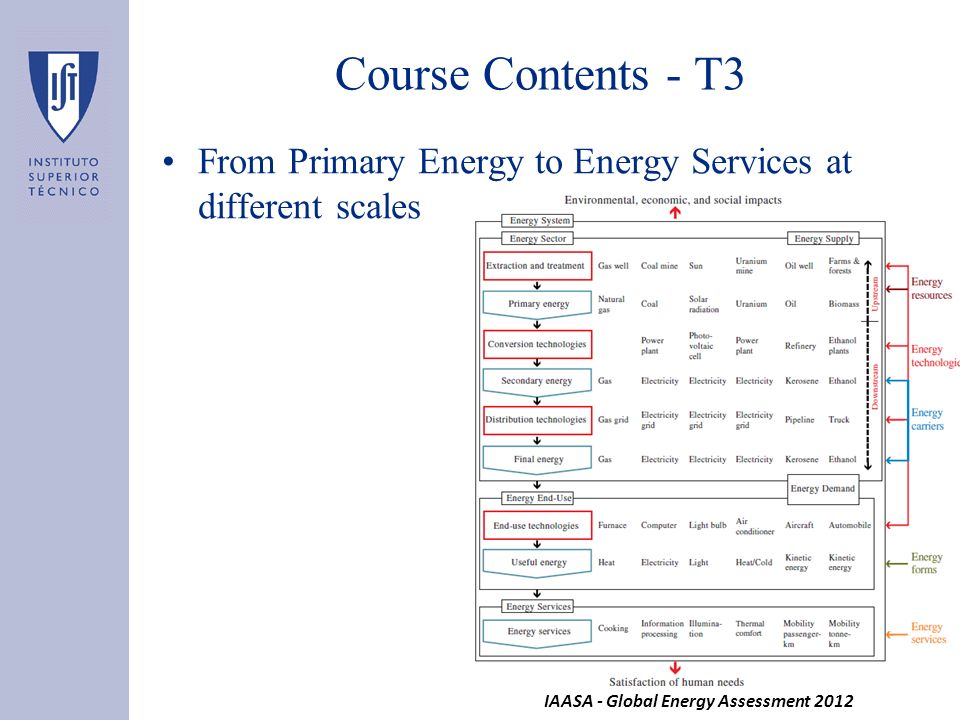 From Primary Energy to Energy Services at different scales Course Contents - T3 IAASA - Global Energy Assessment 2012