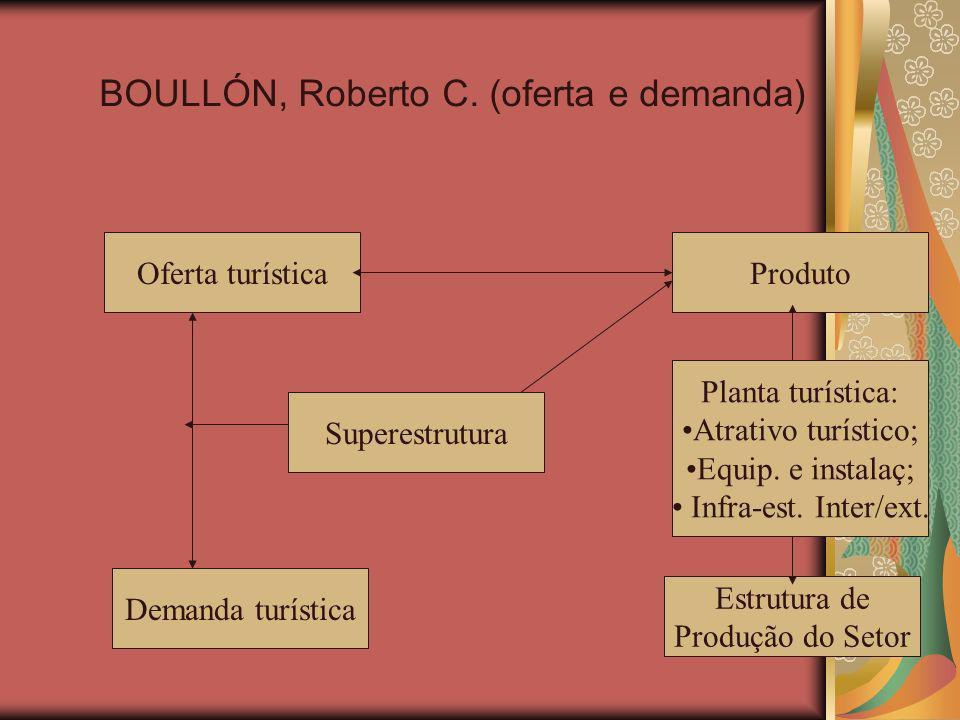 BOULLÓN, Roberto C.