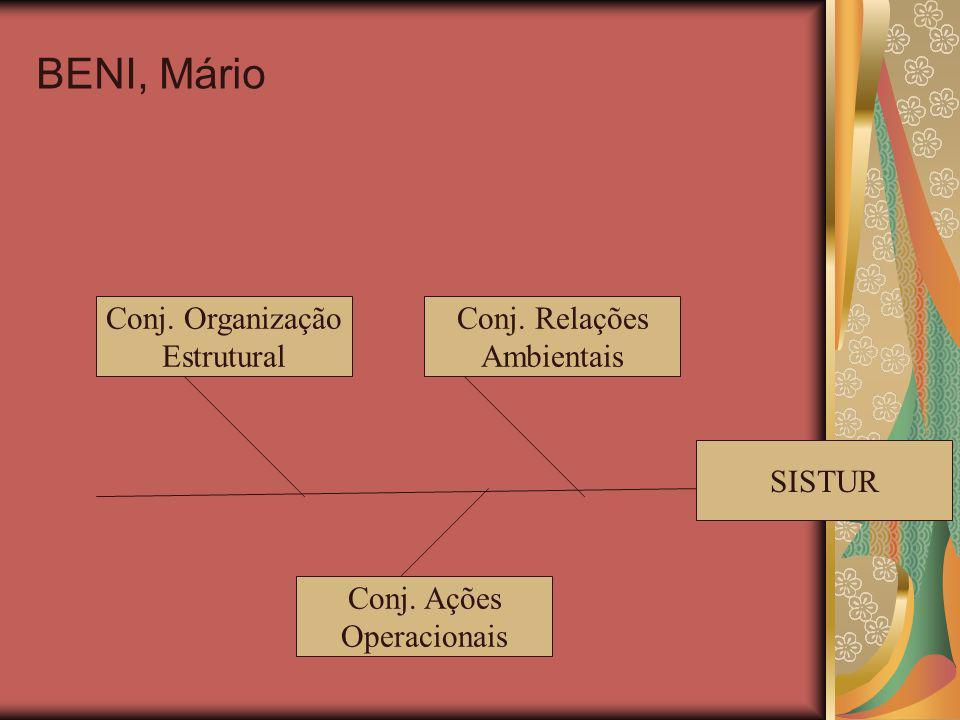 BENI, Mário Conj. Relações Ambientais Conj. Organização Estrutural Conj. Ações Operacionais SISTUR