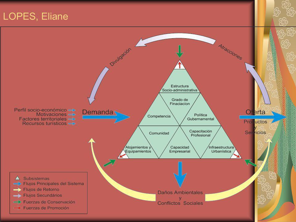 LOPES, Eliane
