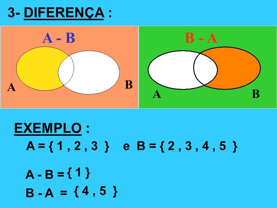 3- DIFERENÇA : A - B A B B - A AB EXEMPLO : A = { 1, 2, 3 } e B = { 2, 3, 4, 5 } A - B = { 1 } B - A = { 4, 5 }