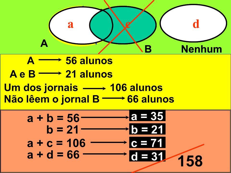 A BNenhum abcd A56 alunos a + b = 56 A e B21 alunos b = 21 Um dos jornais106 alunos a + c = 106 Não lêem o jornal B66 alunos A BNenhum acd a + d = 66