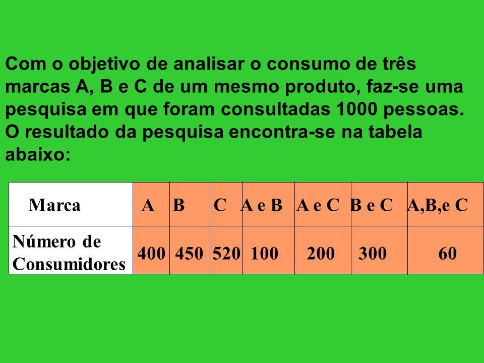 Com o objetivo de analisar o consumo de três marcas A, B e C de um mesmo produto, faz-se uma pesquisa em que foram consultadas 1000 pessoas. O resulta