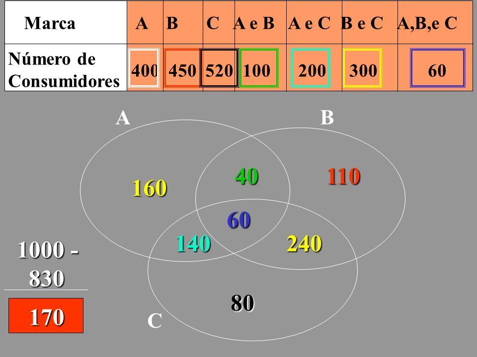 Marca A B C A e B A e C B e C A,B,e C Número de Consumidores 400 450 520 100 200 300 60 A B C60 40 140240 160 110 80 1000 - 830 830 170
