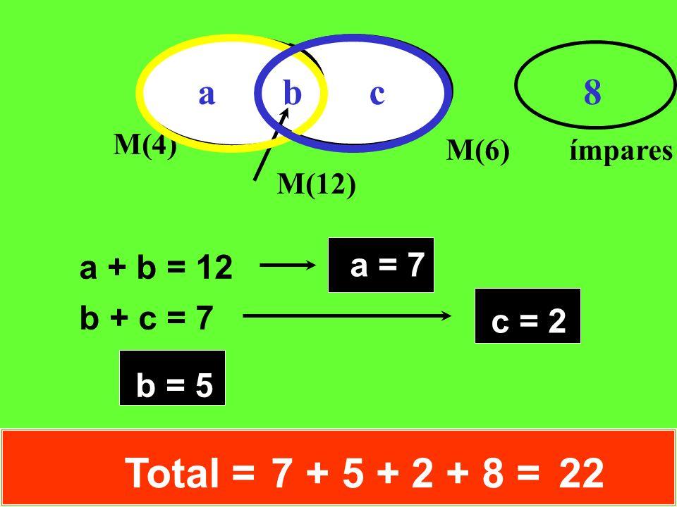 M(4) M(6) ímpares M(12) a b c 8 a + b = 12 b + c = 7 b = 5 a = 7 c = 2 Total =7 + 5 + 2 + 8 =22