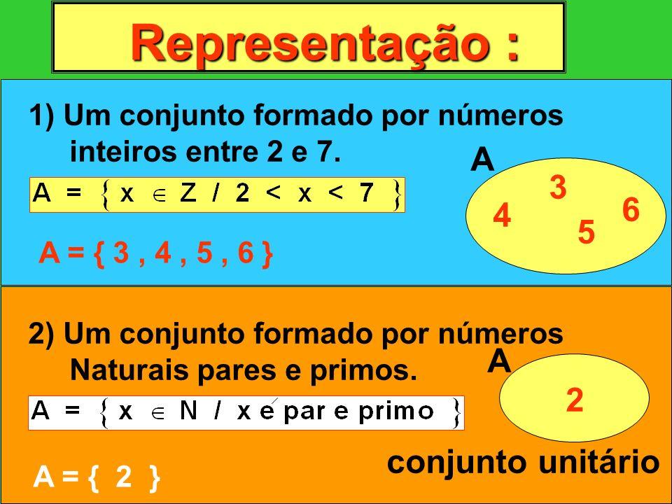 Representação : 1) Um conjunto formado por números inteiros entre 2 e 7. A = { 3, 4, 5, 6 } A 3 4 5 6 2) Um conjunto formado por números Naturais pare