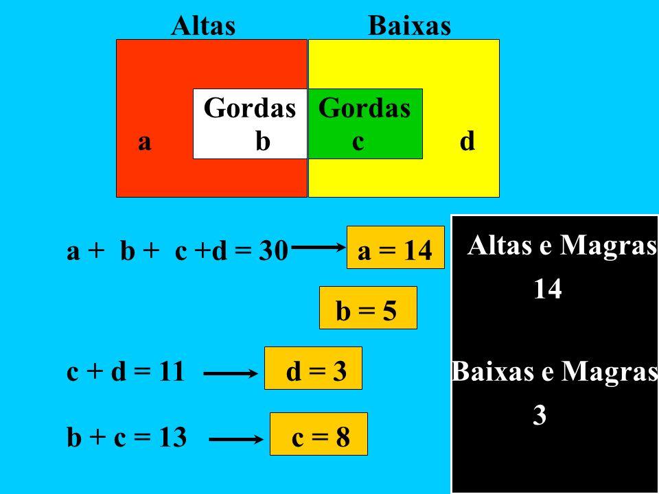 Altas Baixas Gordas a b c d a + b + c +d = 30 b = 5 c + d = 11 b + c = 13c = 8 d = 3 a = 14 Altas e Magras 14 Baixas e Magras 3