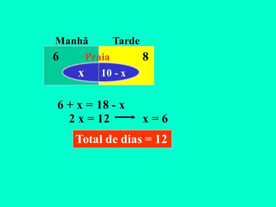 ManhãTarde Praia x 10 - x 68 6 + x =18 - x 2 x = 12x = 6 Total de dias = 12