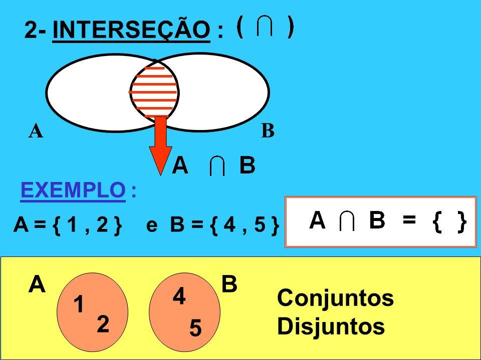 2- INTERSEÇÃO : AB A EXEMPLO : A = { 1, 2 } e B = { 4, 5 } A 1 2 B 4 5 Conjuntos Disjuntos