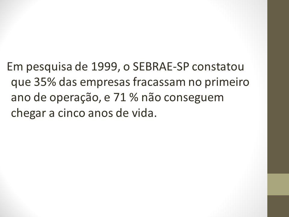 Em pesquisa de 1999, o SEBRAE-SP constatou que 35% das empresas fracassam no primeiro ano de operação, e 71 % não conseguem chegar a cinco anos de vid