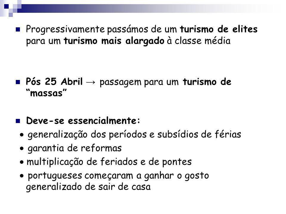 Turismo de massas essencialmente balnear litoralização crescente e desigual ressaltam: região de Lisboa, Algarve, núcleos ao longo da costa entre o Sado e o Minho A partir dos anos 80 esforços de diversificação dos produtos turísticos valorização do espaço rural