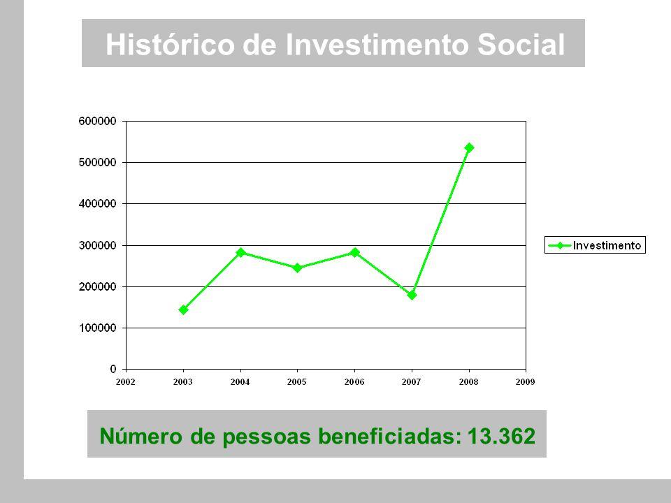 Histórico de Investimento Social Número de pessoas beneficiadas: 13.362