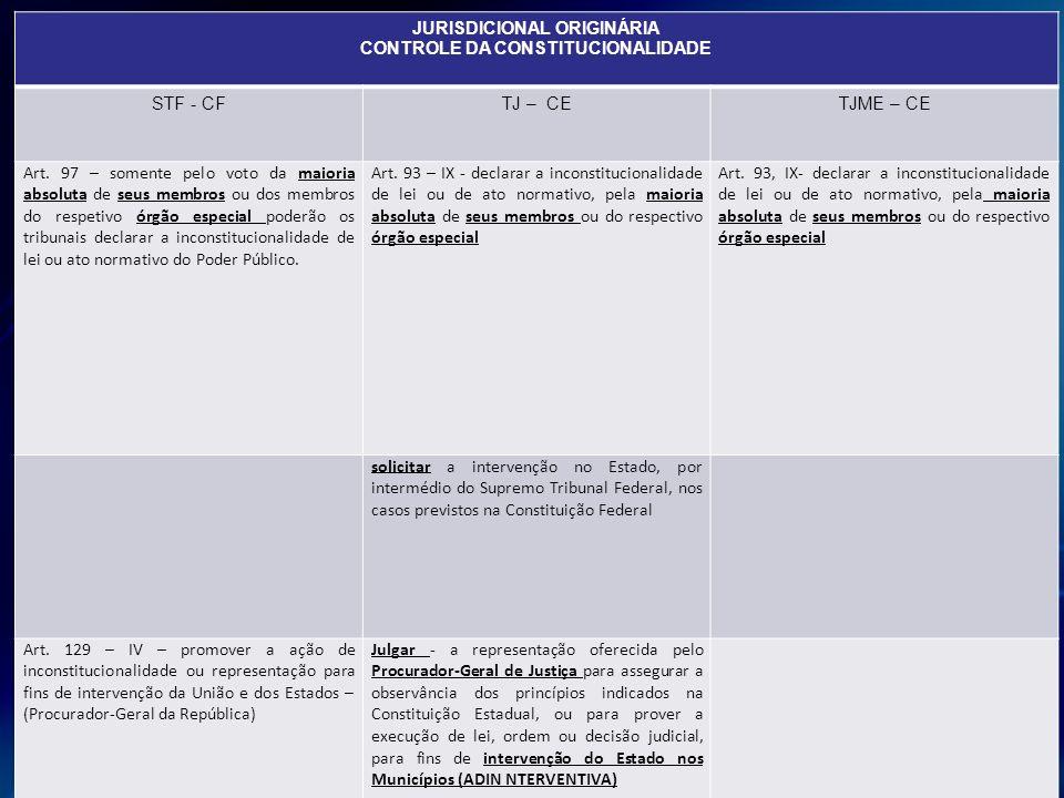 JURISDICIONAL ORIGINÁRIA CONTROLE DA CONSTITUCIONALIDADE STF - CFTJ – CETJME – CE Art. 97 – somente pelo voto da maioria absoluta de seus membros ou d