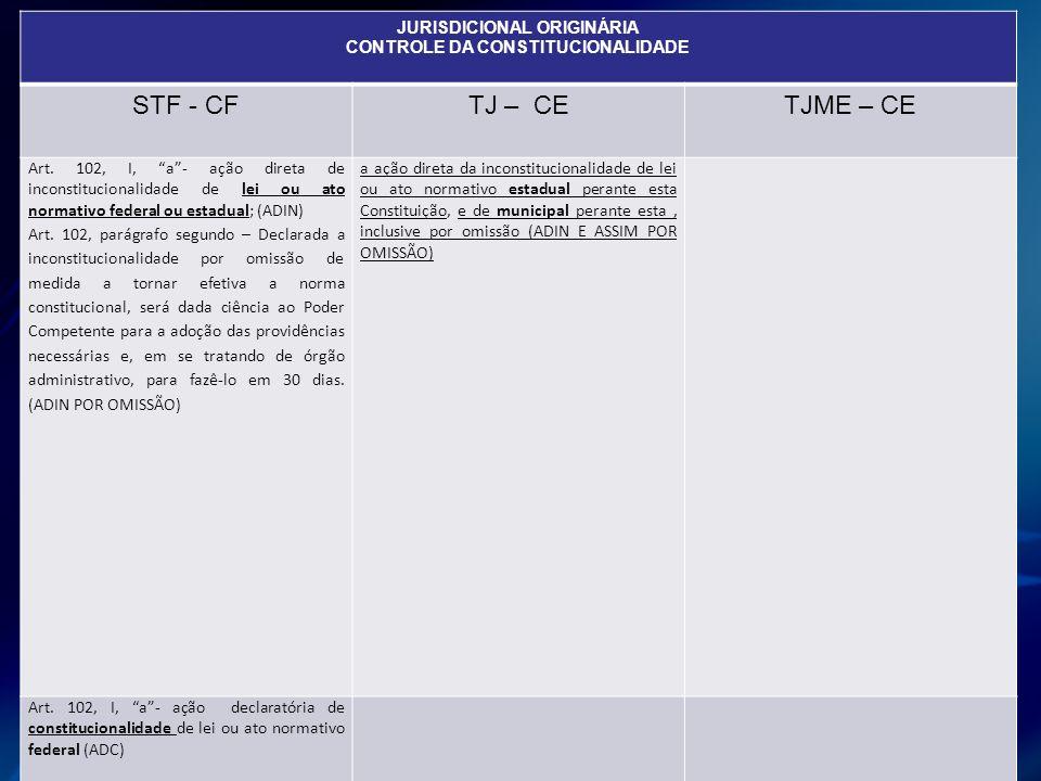 JURISDICIONAL ORIGINÁRIA CONTROLE DA CONSTITUCIONALIDADE STF - CFTJ – CETJME – CE Art. 102, I, a- ação direta de inconstitucionalidade de lei ou ato n