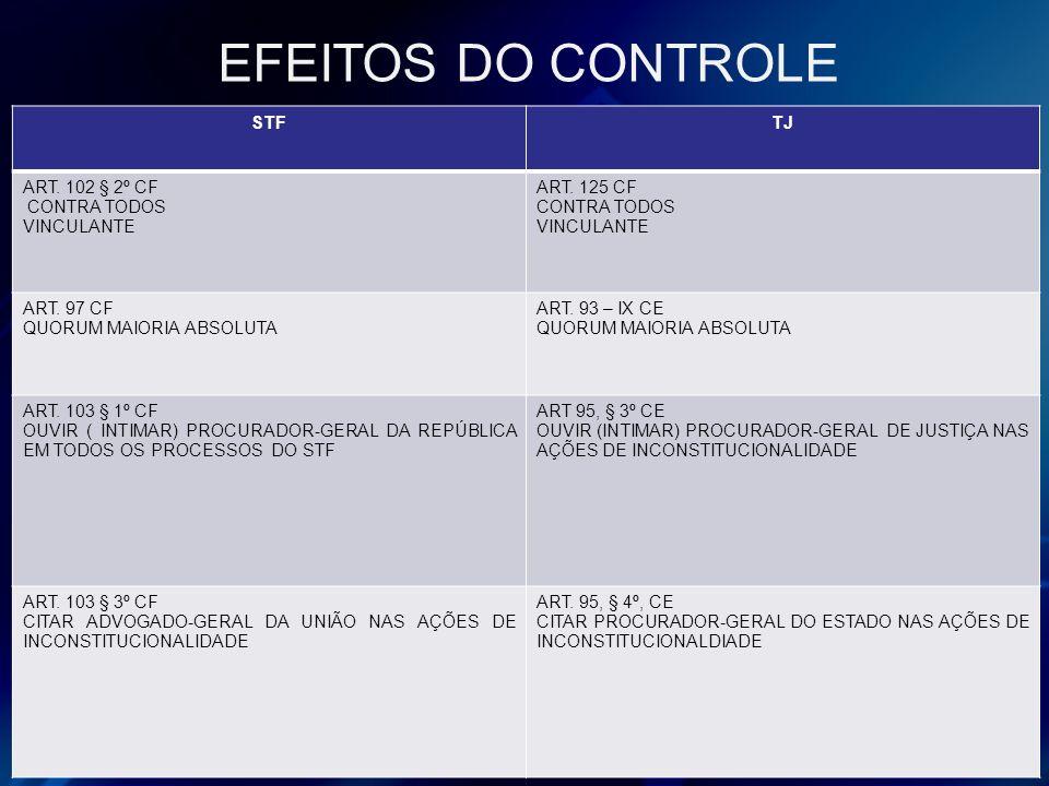 EFEITOS DO CONTROLE STFTJ ART. 102 § 2º CF CONTRA TODOS VINCULANTE ART. 125 CF CONTRA TODOS VINCULANTE ART. 97 CF QUORUM MAIORIA ABSOLUTA ART. 93 – IX