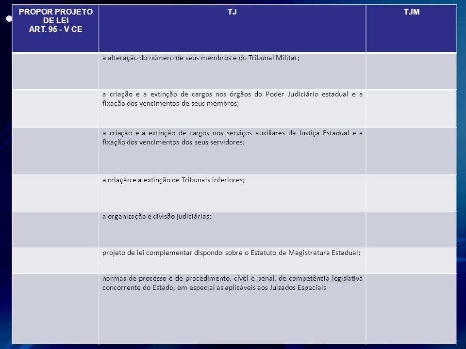 PROPOR PROJETO DE LEI ART. 95 - V CE TJTJM a alteração do número de seus membros e do Tribunal Militar; a criação e a extinção de cargos nos órgãos do