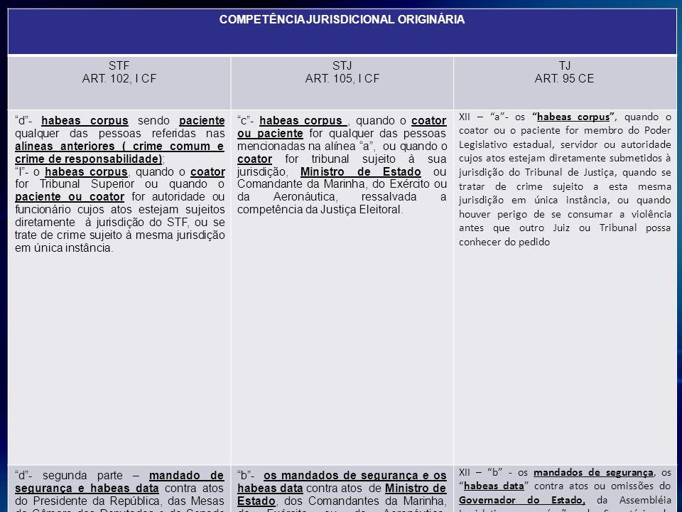 COMPETÊNCIA JURISDICIONAL ORIGINÁRIA STF ART. 102, I CF STJ ART. 105, I CF TJ ART. 95 CE d- habeas corpus sendo paciente qualquer das pessoas referida