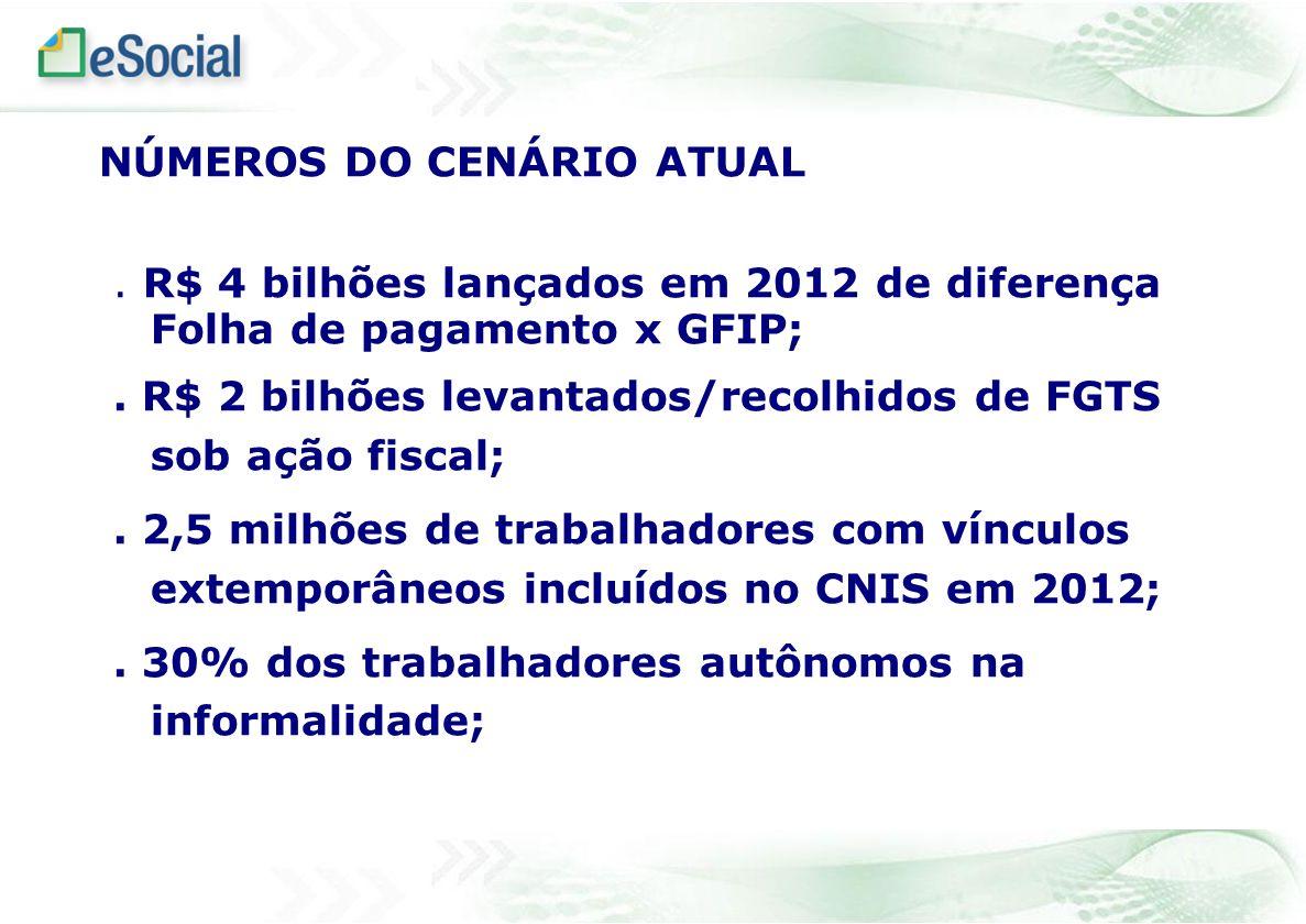 NÚMEROS DO CENÁRIO ATUAL. R$ 4 bilhões lançados em 2012 de diferença Folha de pagamento x GFIP;. R$ 2 bilhões levantados/recolhidos de FGTS sob ação f