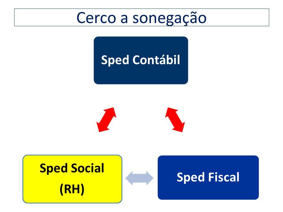 Cerco a sonegação Sped Contábil Sped Fiscal Sped Social (RH)