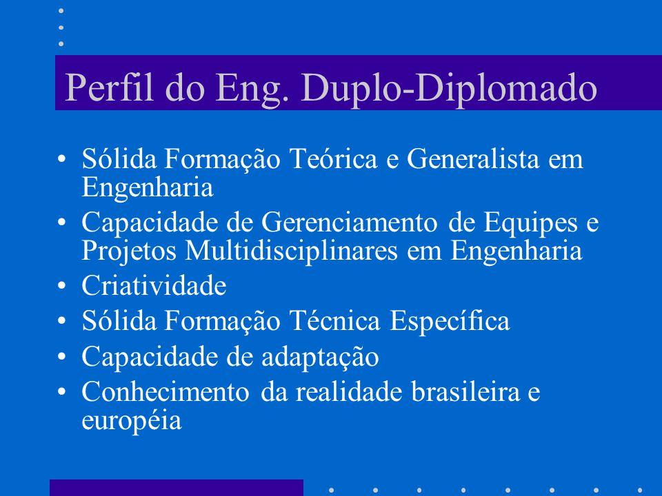 Perfil do Eng. Duplo-Diplomado Sólida Formação Teórica e Generalista em Engenharia Capacidade de Gerenciamento de Equipes e Projetos Multidisciplinare