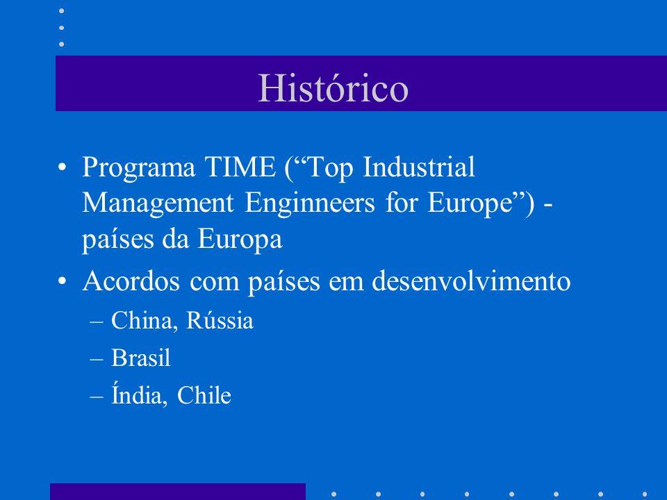 Histórico Programa TIME (Top Industrial Management Enginneers for Europe) - países da Europa Acordos com países em desenvolvimento –China, Rússia –Bra