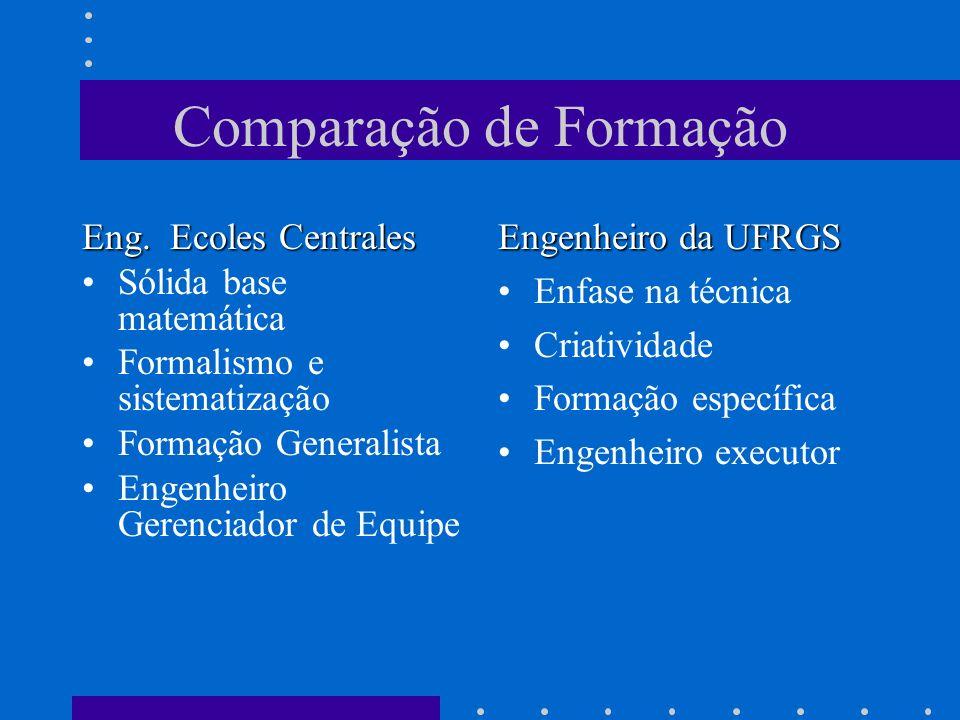Comparação de Formação Eng. Ecoles Centrales Sólida base matemática Formalismo e sistematização Formação Generalista Engenheiro Gerenciador de Equipe