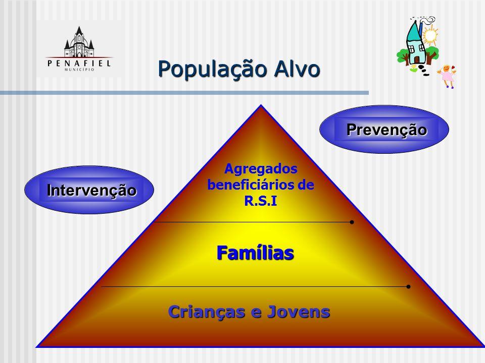 Famílias Agregados beneficiários de R.S.I Prevenção População Alvo Crianças e Jovens Intervenção