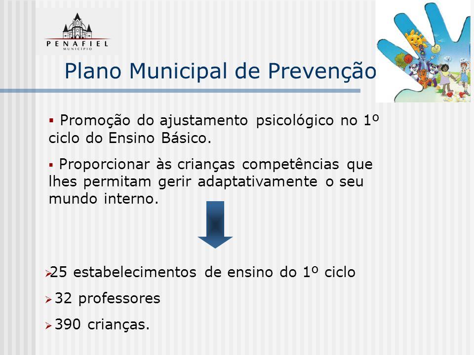Plano Municipal de Prevenção Promoção do ajustamento psicológico no 1º ciclo do Ensino Básico. Proporcionar às crianças competências que lhes permitam